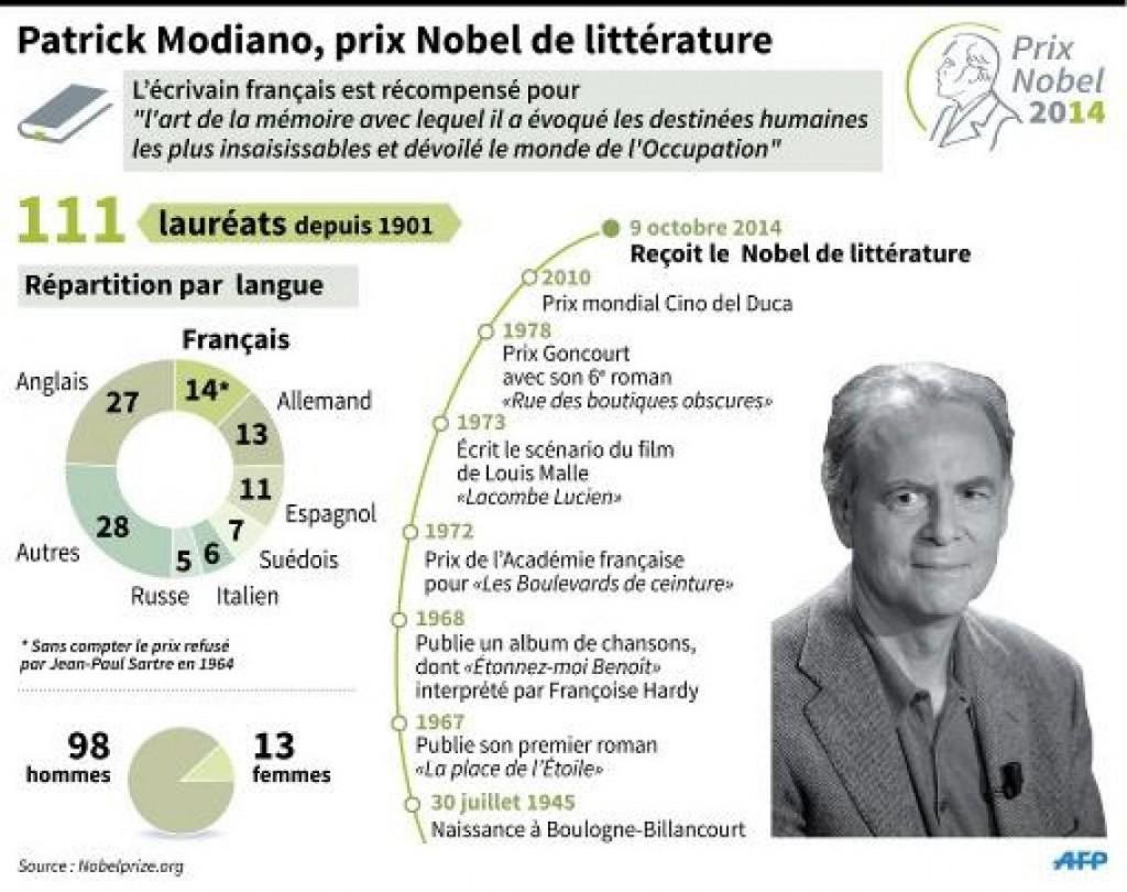 Modiano-prix-Nobel-Pour-que-tu-ne-te-perdes-pas-dans-le-quartier