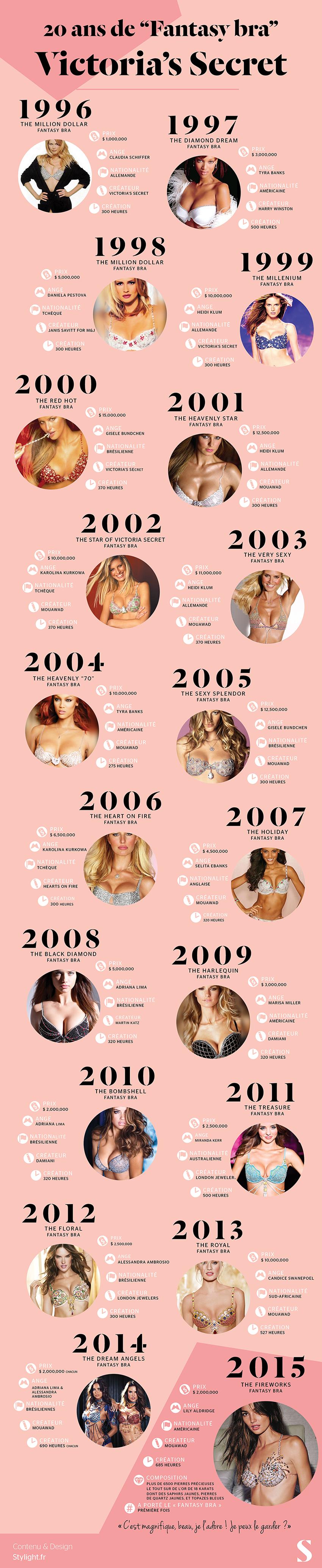 Infographie-Fantasy-Bra