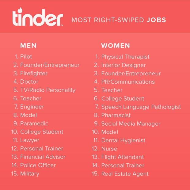 Meilleurs jobs Tinder séduire
