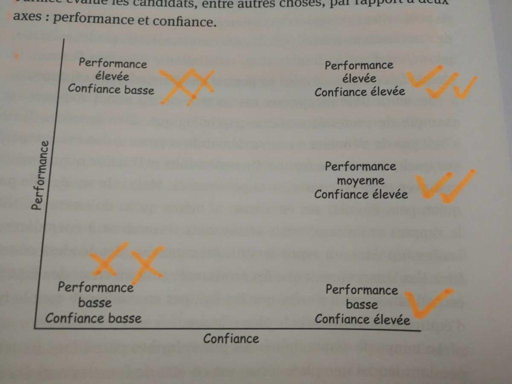 le jeu infini - performance et confiance